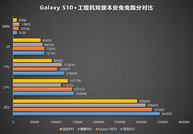 samsung galaxy s10+ antutu benchmark snapdragon 855