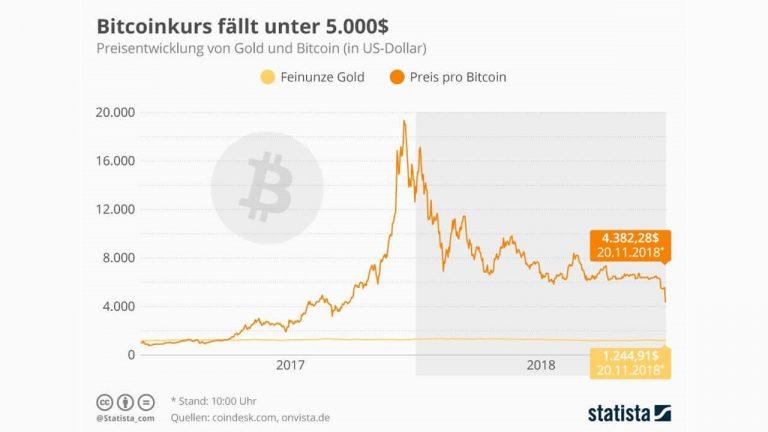 valor de bitcoin
