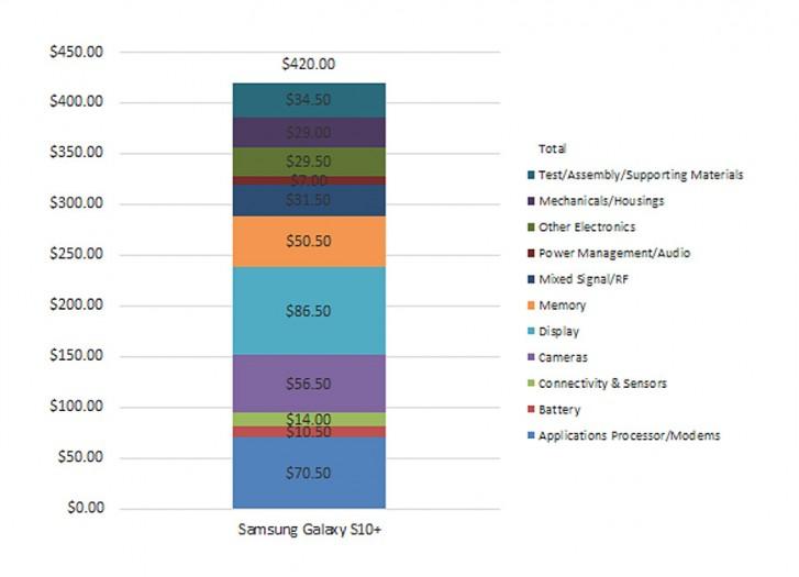 Samsung Galaxy S10+ teardown