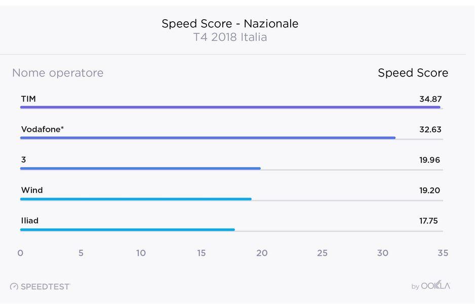 operadores de teste de velocidade velocidade