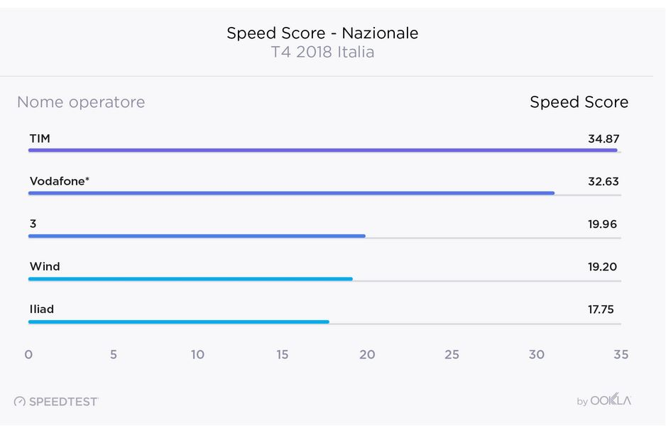 snelheid test operators snelheid