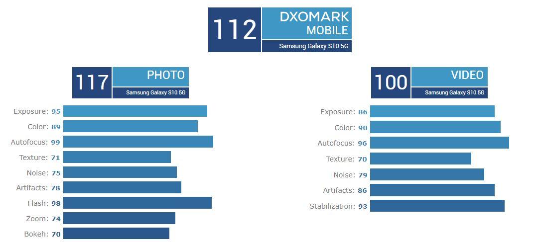 samsung galaxy s10 5g dxomark