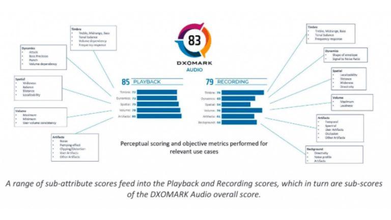 DxOMark Audio