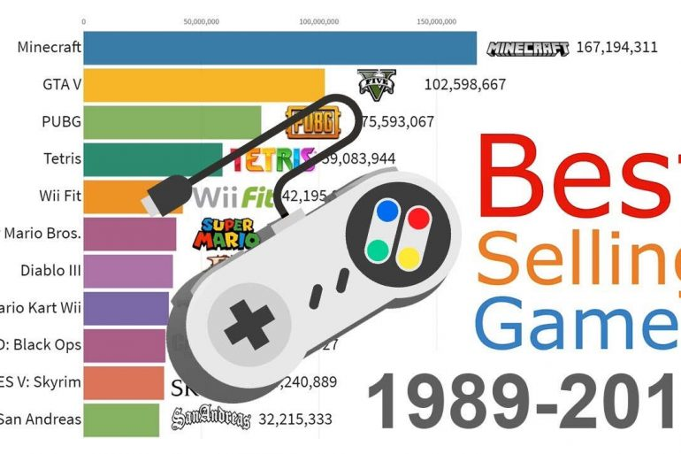 rankings de videojuegos más vendidos