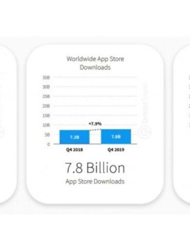 applicatie download ranking