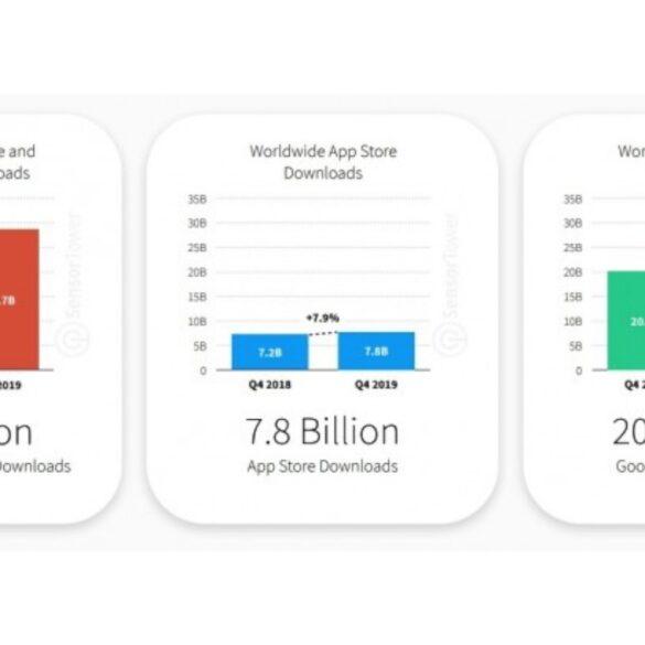 classificação de download de aplicativos