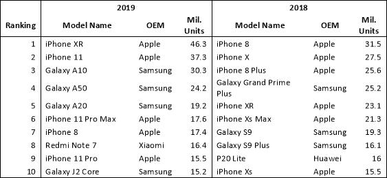 smartphone più venduti 2019 2018