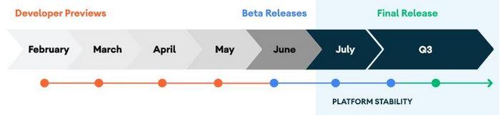 présentation android 11 beta reportée 2