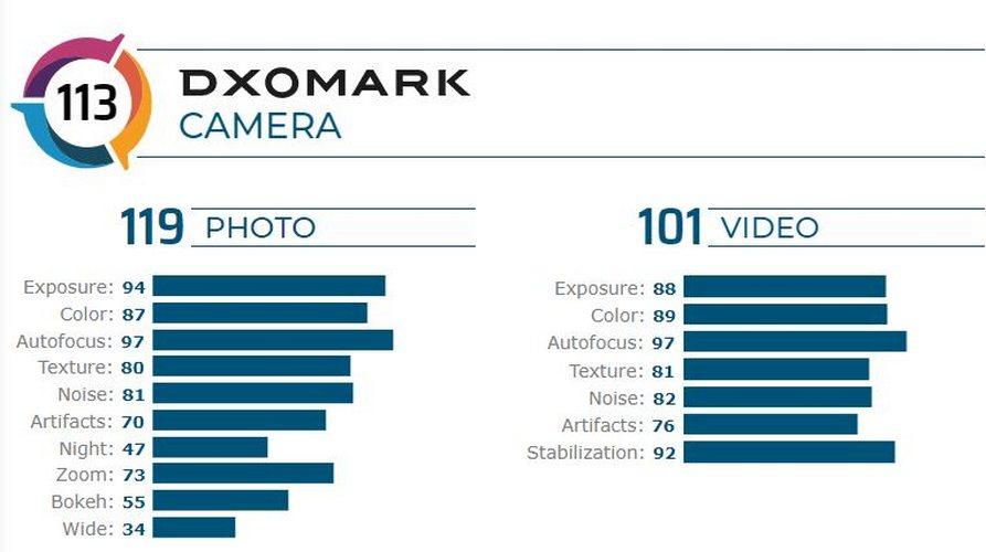 motorola edge plus punteggio camera dxomark 2