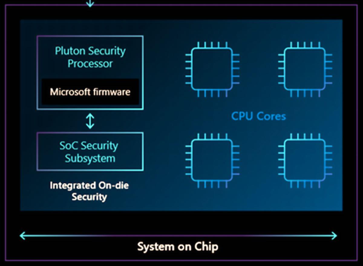 microsoft pluton chipset sicurezza 2